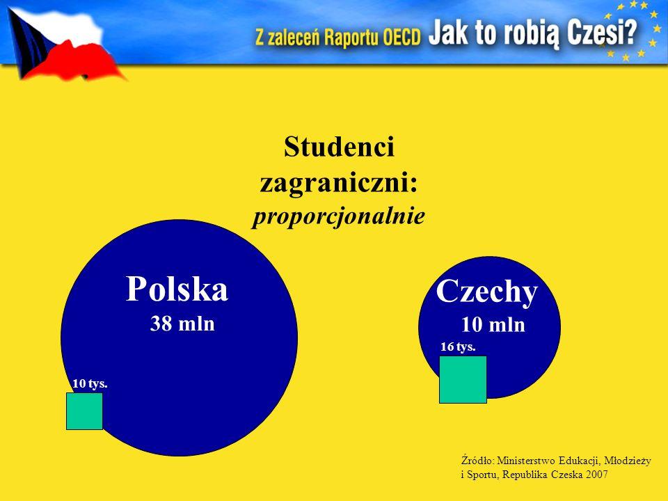 Studenci zagraniczni: proporcjonalnie