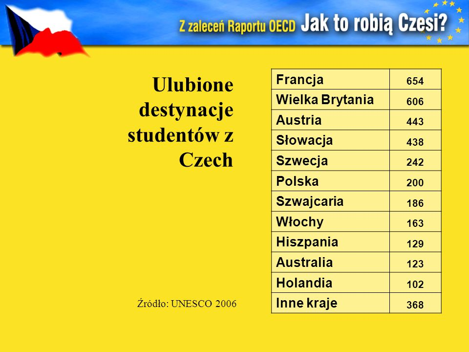 Ulubione destynacje studentów z Czech