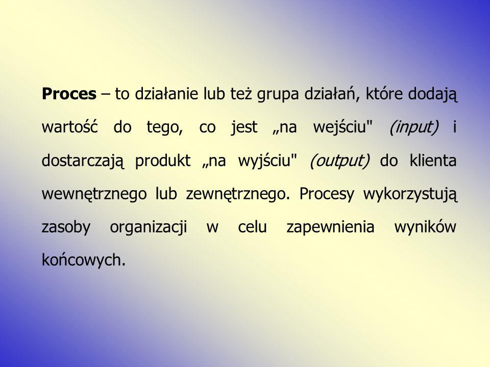 """Proces – to działanie lub też grupa działań, które dodają wartość do tego, co jest """"na wejściu (input) i dostarczają produkt """"na wyjściu (output) do klienta wewnętrznego lub zewnętrznego."""