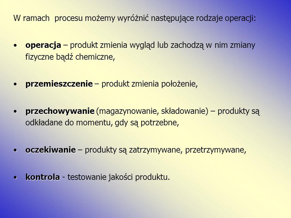 W ramach procesu możemy wyróżnić następujące rodzaje operacji: