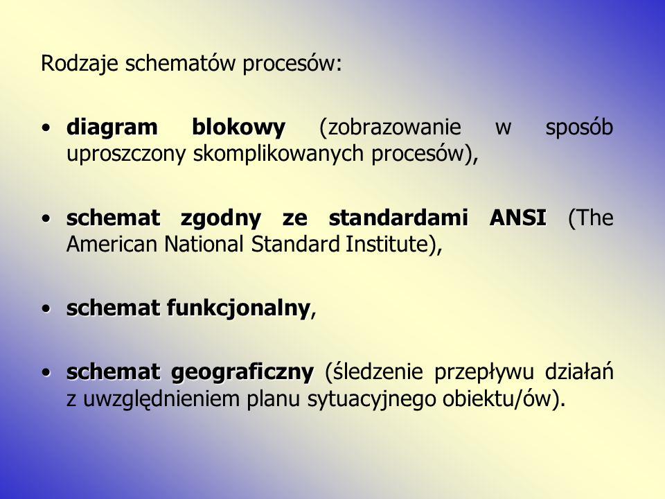 Rodzaje schematów procesów: