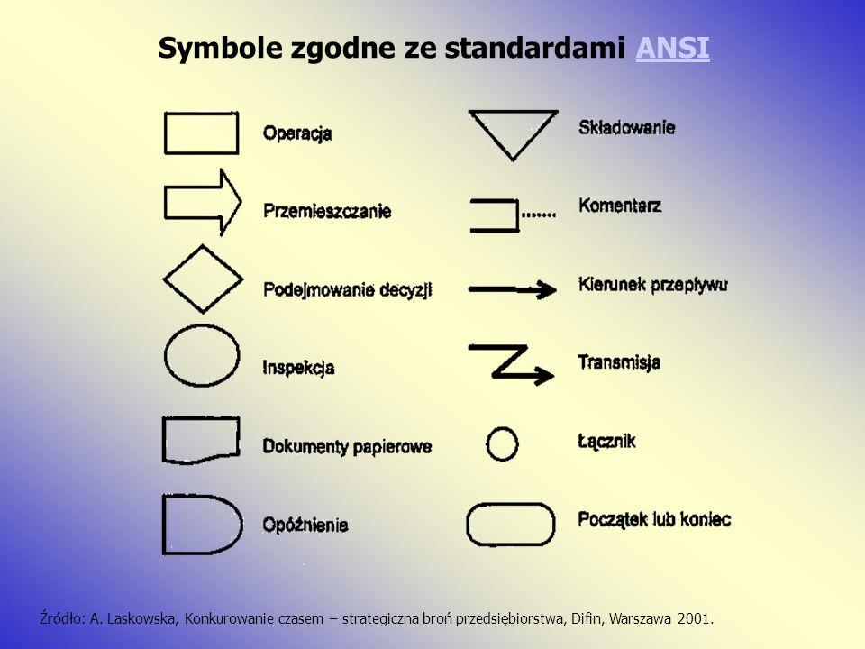 Symbole zgodne ze standardami ANSI
