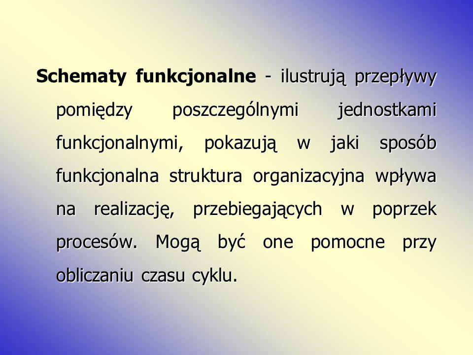 Schematy funkcjonalne - ilustrują przepływy pomiędzy poszczególnymi jednostkami funkcjonalnymi, pokazują w jaki sposób funkcjonalna struktura organizacyjna wpływa na realizację, przebiegających w poprzek procesów.