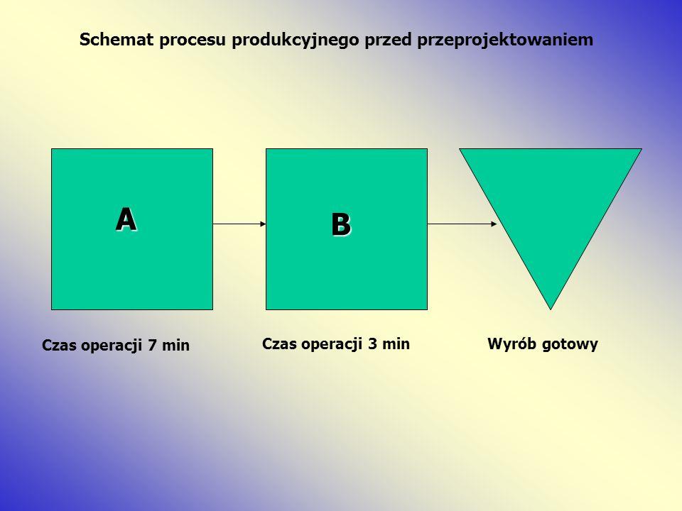 A B Schemat procesu produkcyjnego przed przeprojektowaniem