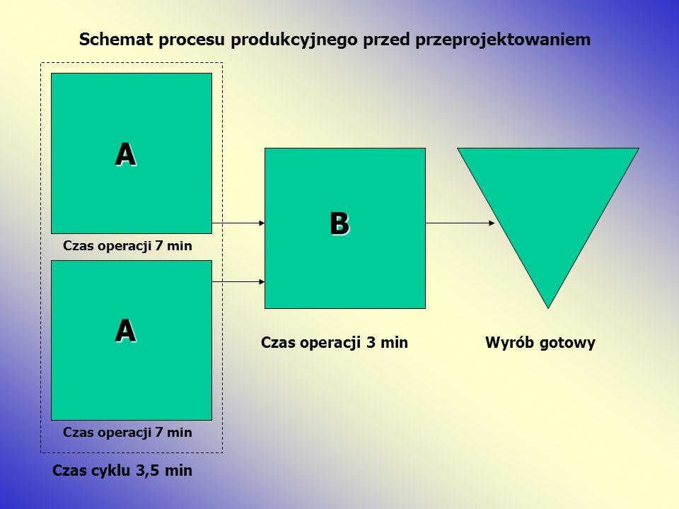 A B A Schemat procesu produkcyjnego przed przeprojektowaniem