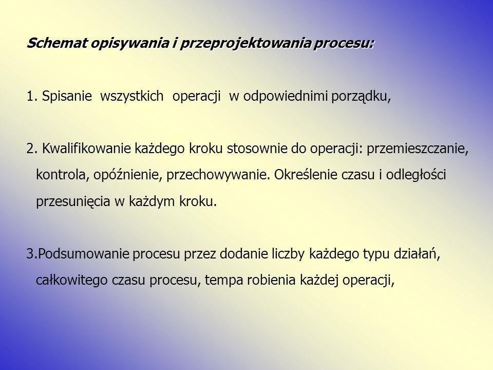 Schemat opisywania i przeprojektowania procesu: