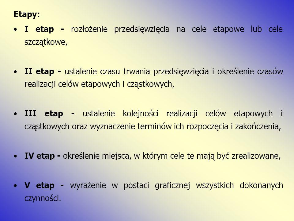 Etapy: I etap - rozłożenie przedsięwzięcia na cele etapowe lub cele szczątkowe,