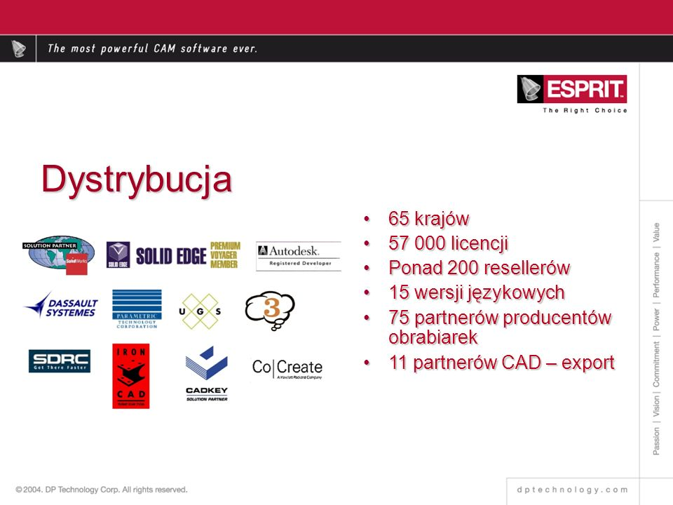Dystrybucja 65 krajów 57 000 licencji Ponad 200 resellerów