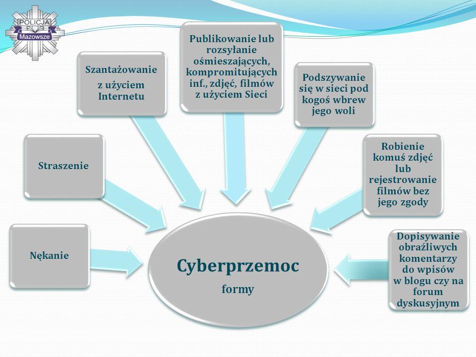 Cyberprzemoc formy. Nękanie. Straszenie. Szantażowanie. z użyciem Internetu.