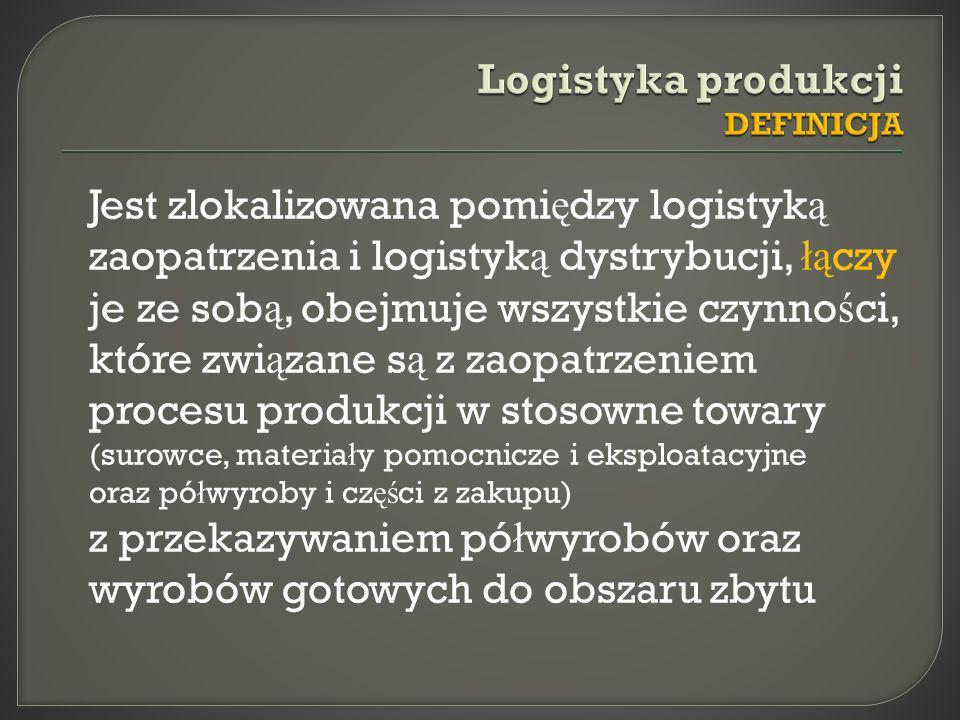 Logistyka produkcji DEFINICJA