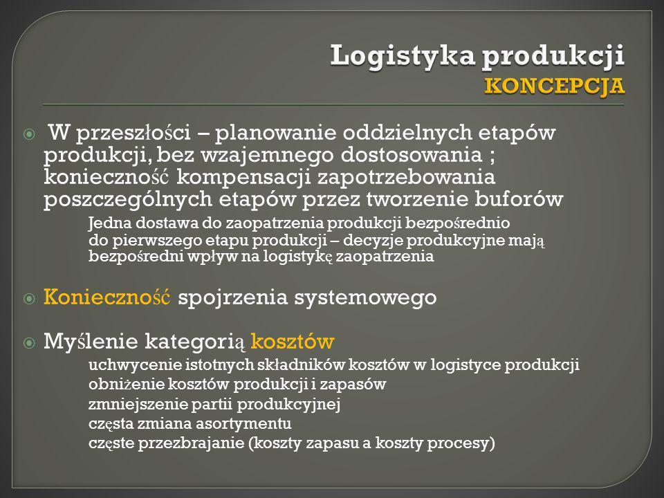 Logistyka produkcji KONCEPCJA