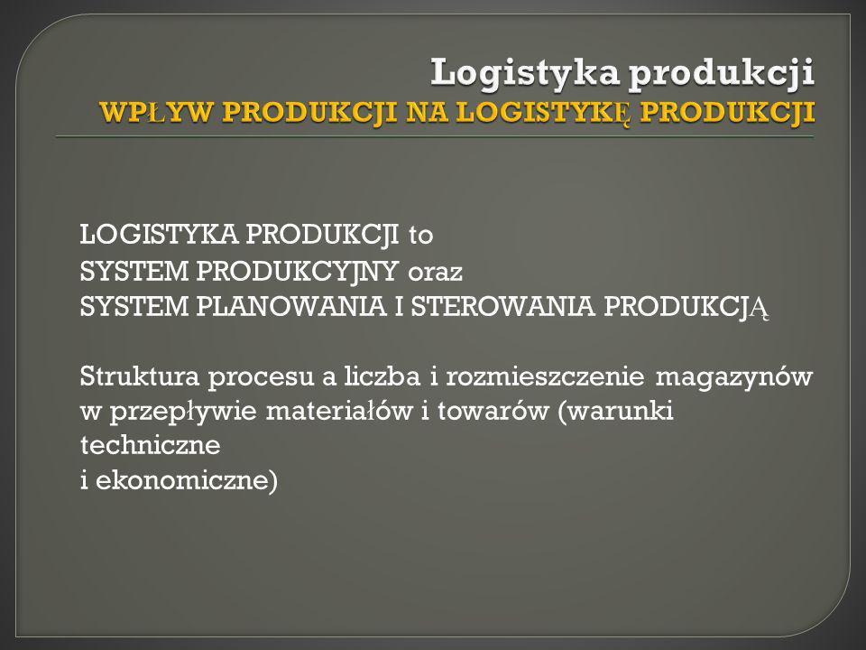 Logistyka produkcji WPŁYW PRODUKCJI NA LOGISTYKĘ PRODUKCJI