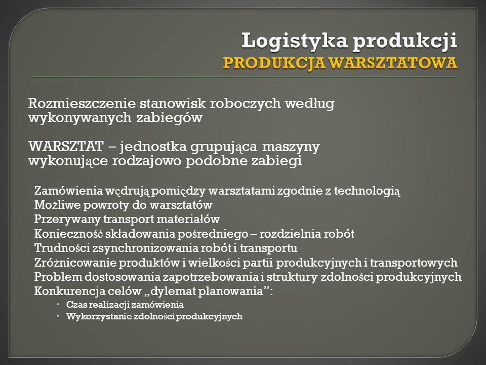 Logistyka produkcji PRODUKCJA WARSZTATOWA