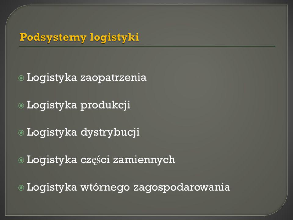 Podsystemy logistyki Logistyka zaopatrzenia. Logistyka produkcji. Logistyka dystrybucji. Logistyka części zamiennych.
