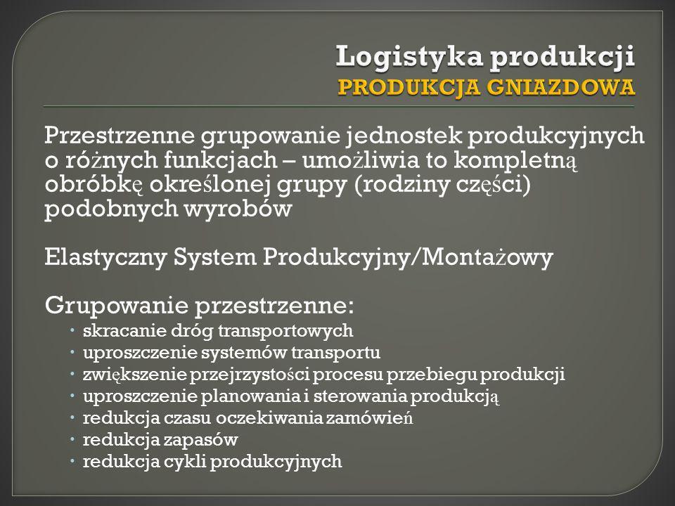 Logistyka produkcji PRODUKCJA GNIAZDOWA
