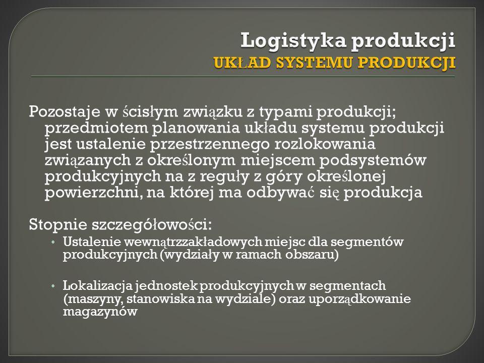 Logistyka produkcji UKŁAD SYSTEMU PRODUKCJI