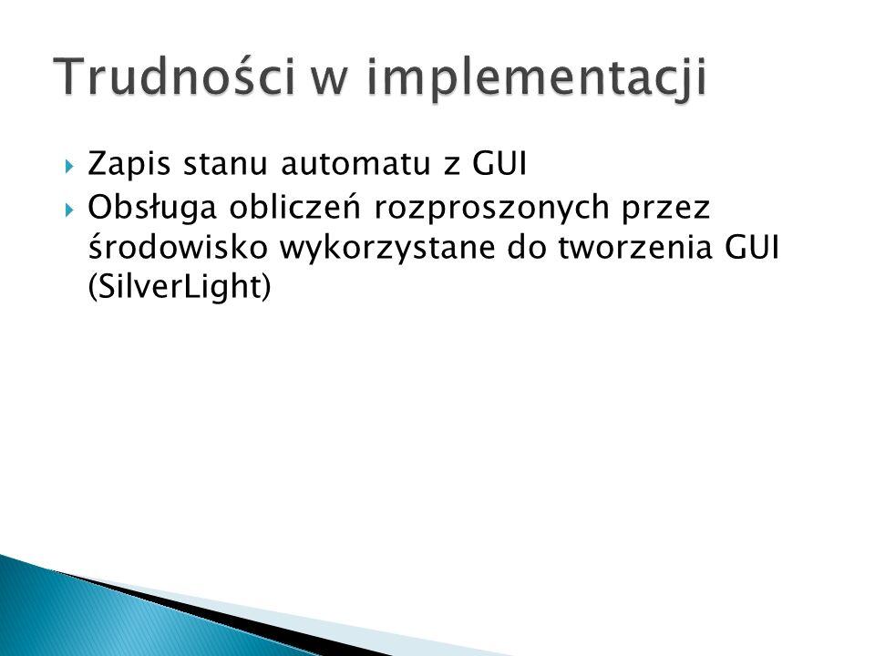 Trudności w implementacji