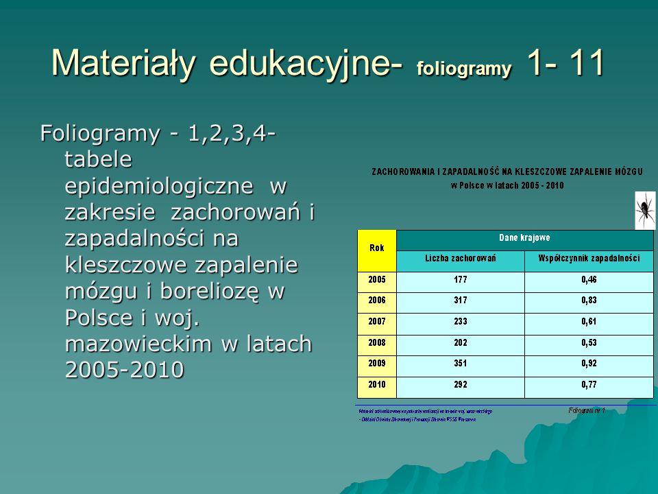Materiały edukacyjne- foliogramy 1- 11