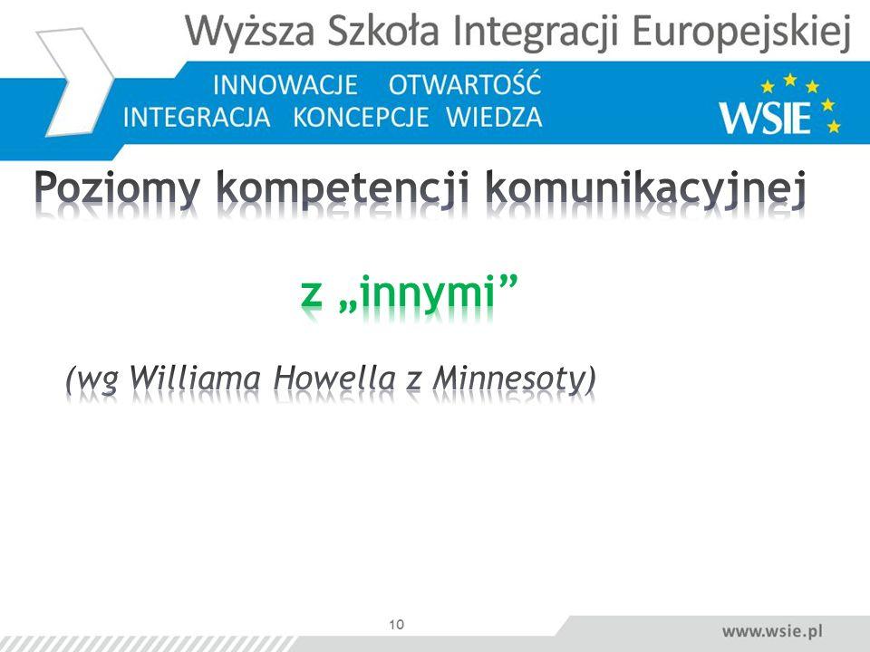 """Poziomy kompetencji komunikacyjnej z """"innymi (wg Williama Howella z Minnesoty)"""