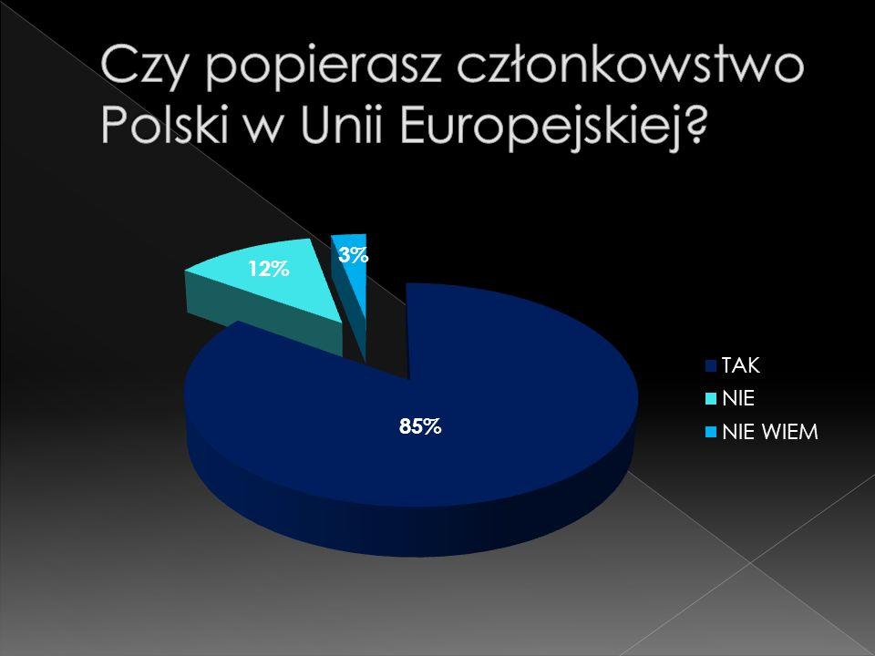 Czy popierasz członkowstwo Polski w Unii Europejskiej