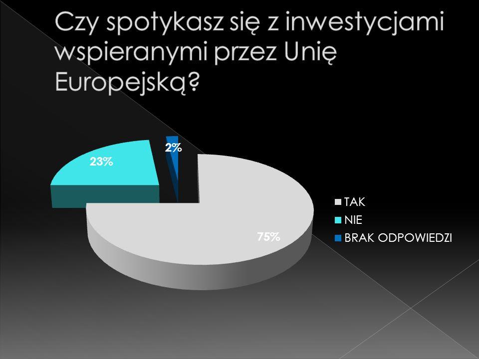 Czy spotykasz się z inwestycjami wspieranymi przez Unię Europejską