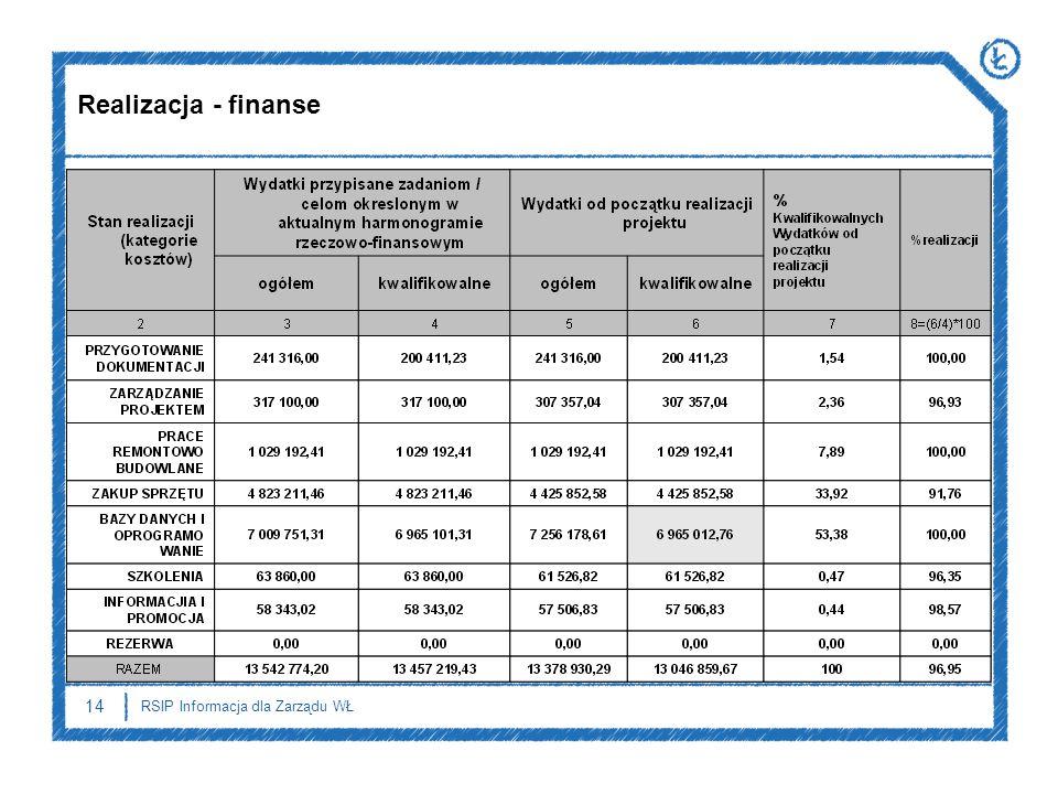 Realizacja - finanse 14 RSIP Informacja dla Zarządu WŁ