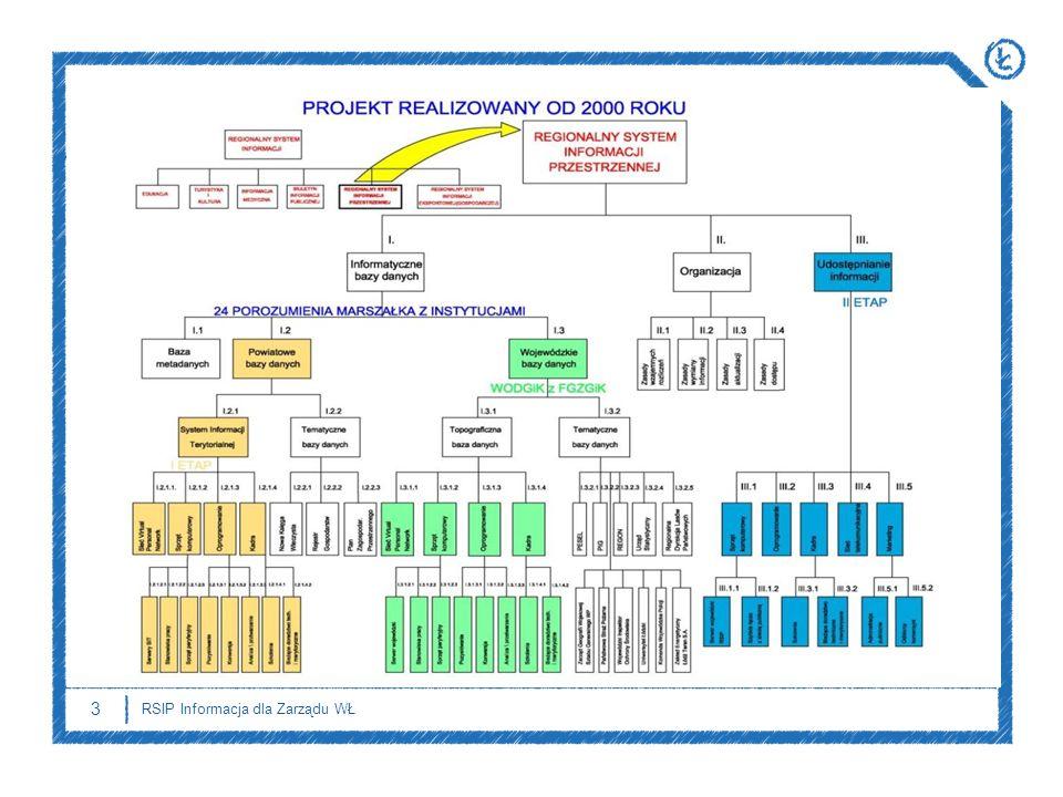 3 RSIP Informacja dla Zarządu WŁ