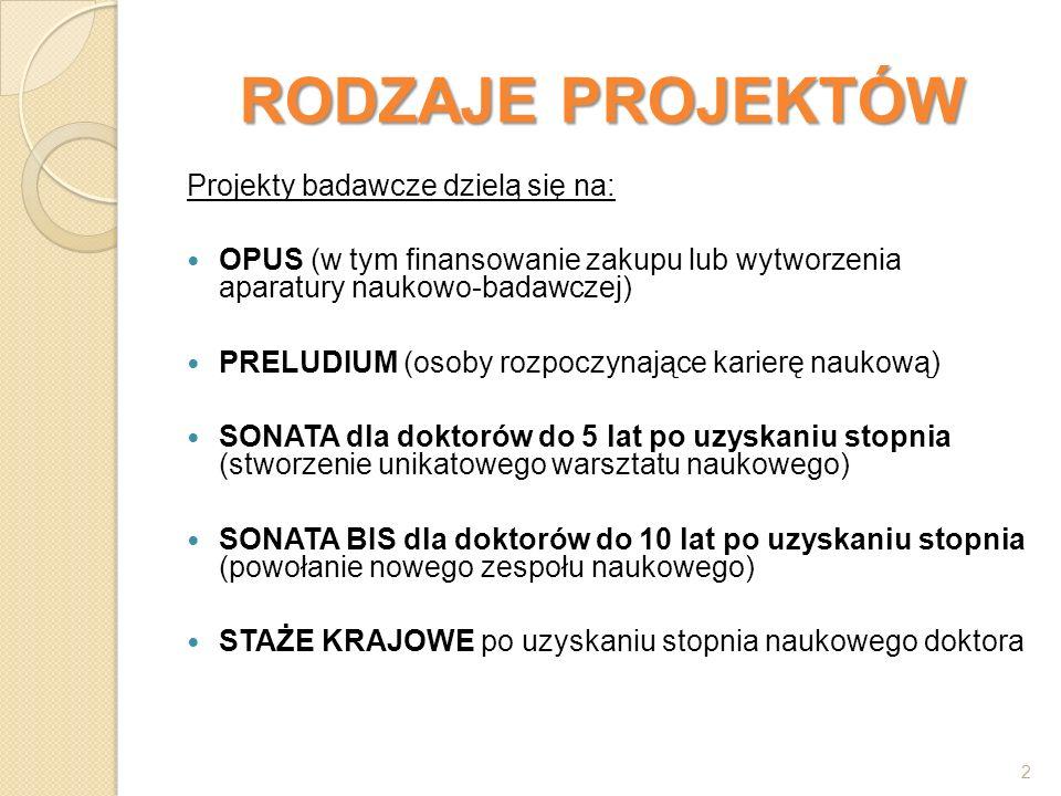 RODZAJE PROJEKTÓW Projekty badawcze dzielą się na: