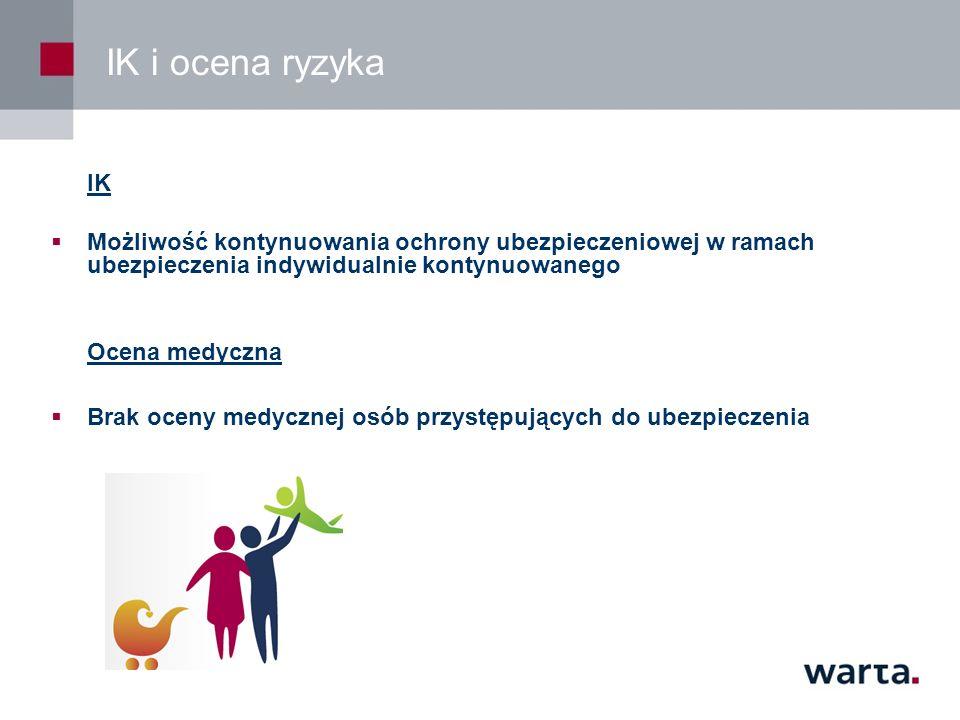 IK i ocena ryzyka IK. Możliwość kontynuowania ochrony ubezpieczeniowej w ramach ubezpieczenia indywidualnie kontynuowanego.