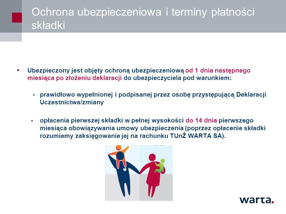 Ochrona ubezpieczeniowa i terminy płatności składki