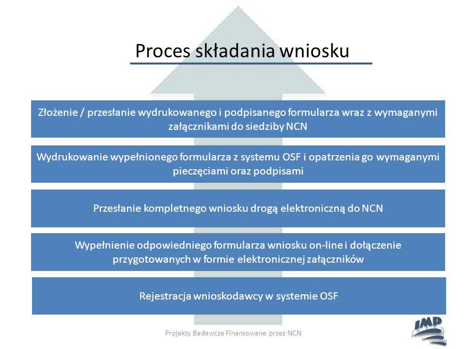 Proces składania wniosku