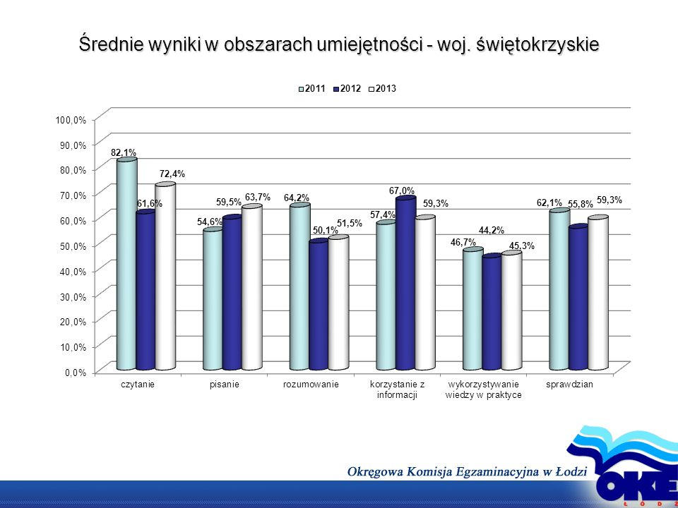 Średnie wyniki w obszarach umiejętności - woj. świętokrzyskie