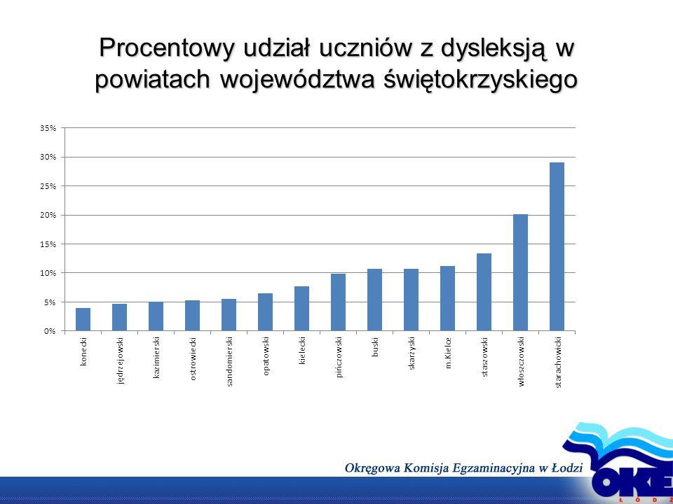 Procentowy udział uczniów z dysleksją w powiatach województwa świętokrzyskiego