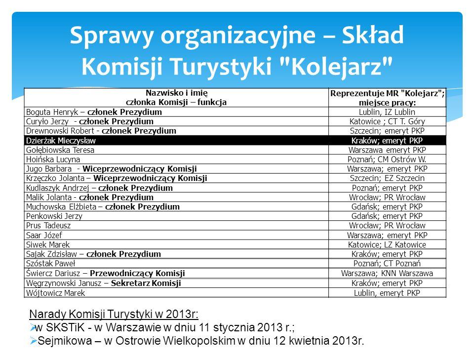 Sprawy organizacyjne – Skład Komisji Turystyki Kolejarz