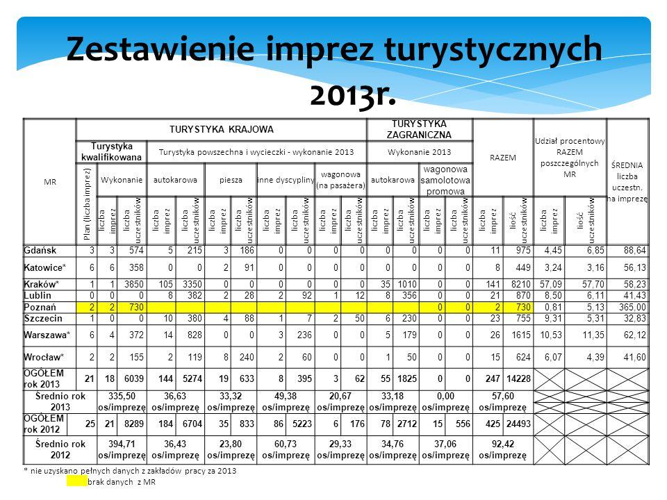 Zestawienie imprez turystycznych w 2013r.