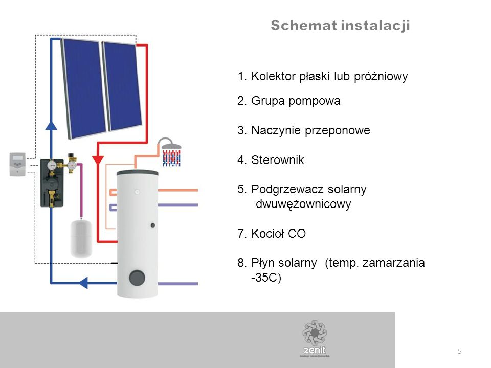 Schemat instalacji 1. Kolektor płaski lub próżniowy 2. Grupa pompowa
