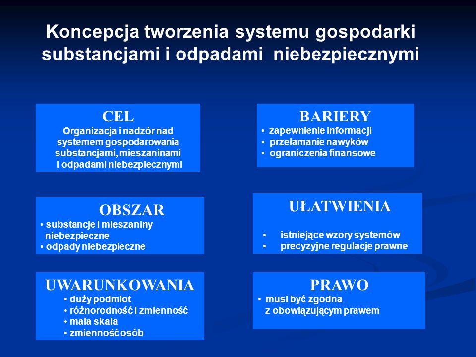 Koncepcja tworzenia systemu gospodarki substancjami i odpadami niebezpiecznymi