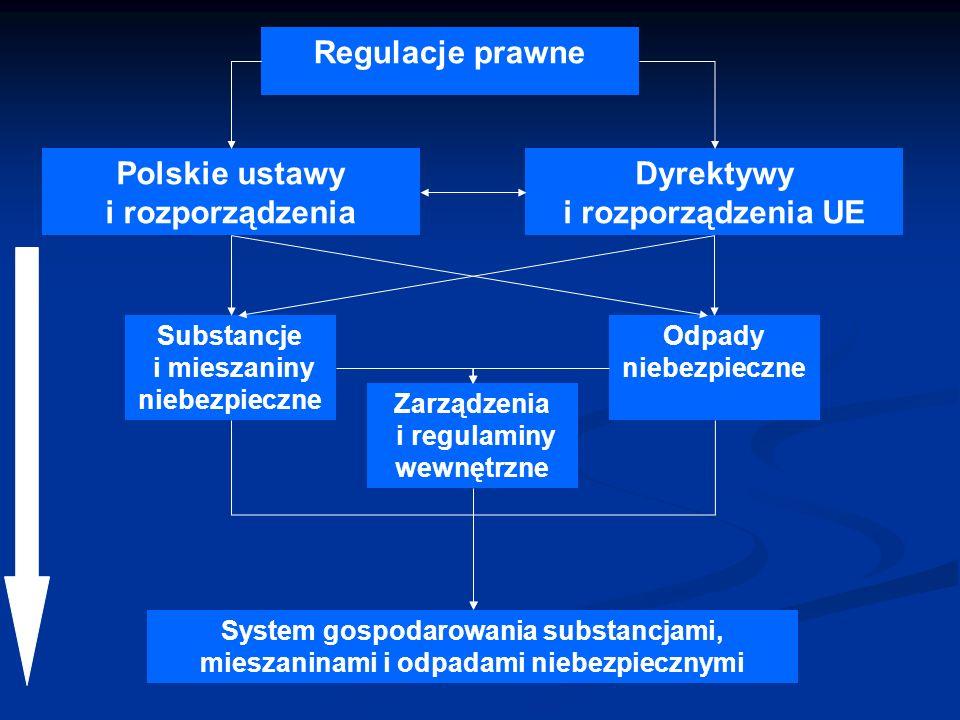 Polskie ustawy i rozporządzenia Dyrektywy i rozporządzenia UE