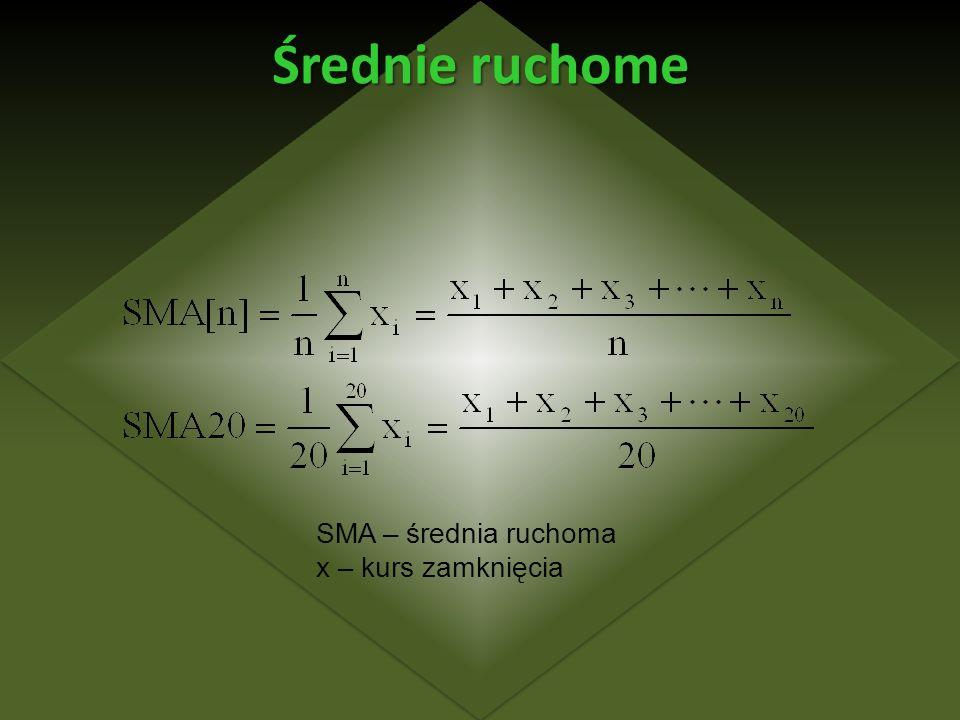 Średnie ruchome SMA – średnia ruchoma x – kurs zamknięcia