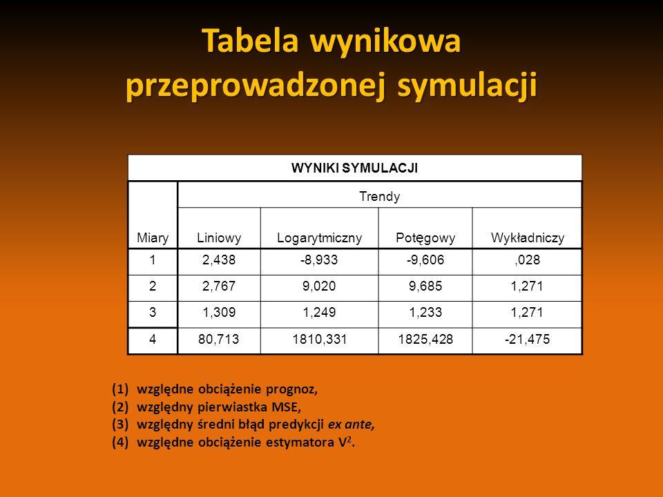 Tabela wynikowa przeprowadzonej symulacji