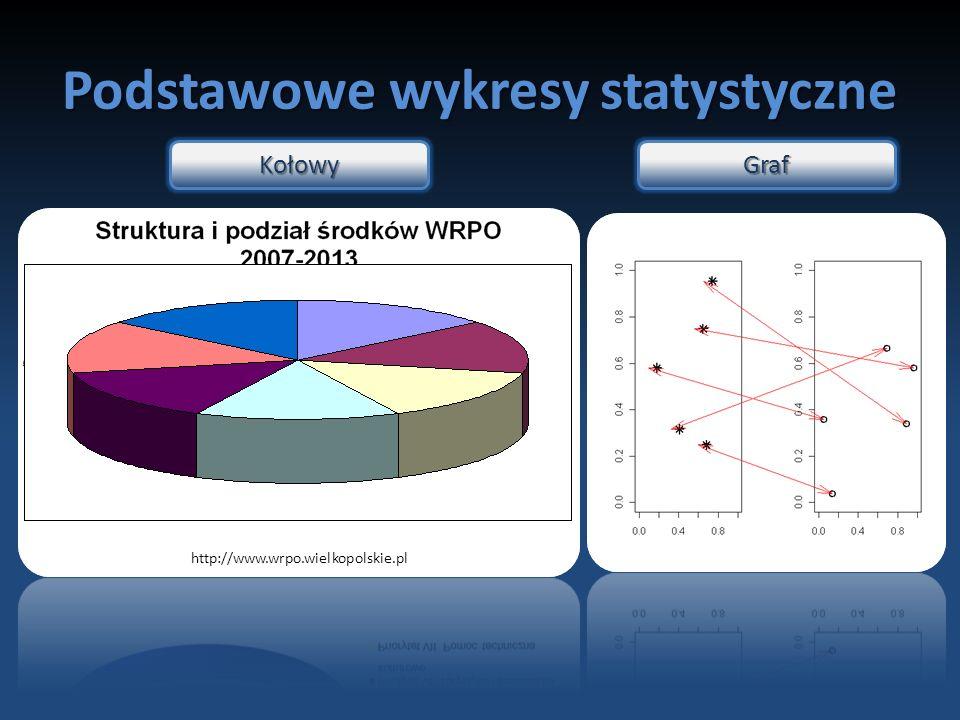 Podstawowe wykresy statystyczne