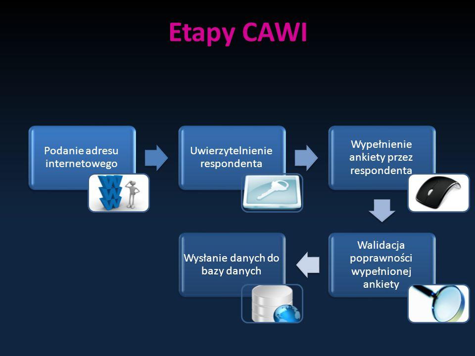 Etapy CAWI Podanie adresu internetowego Uwierzytelnienie respondenta
