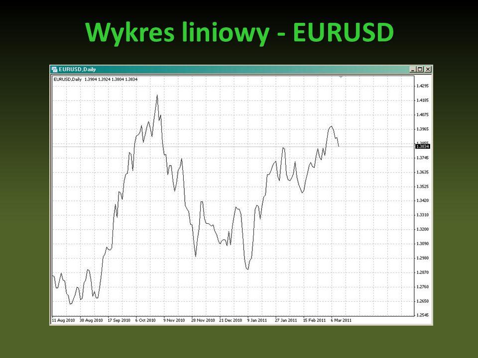 Wykres liniowy - EURUSD