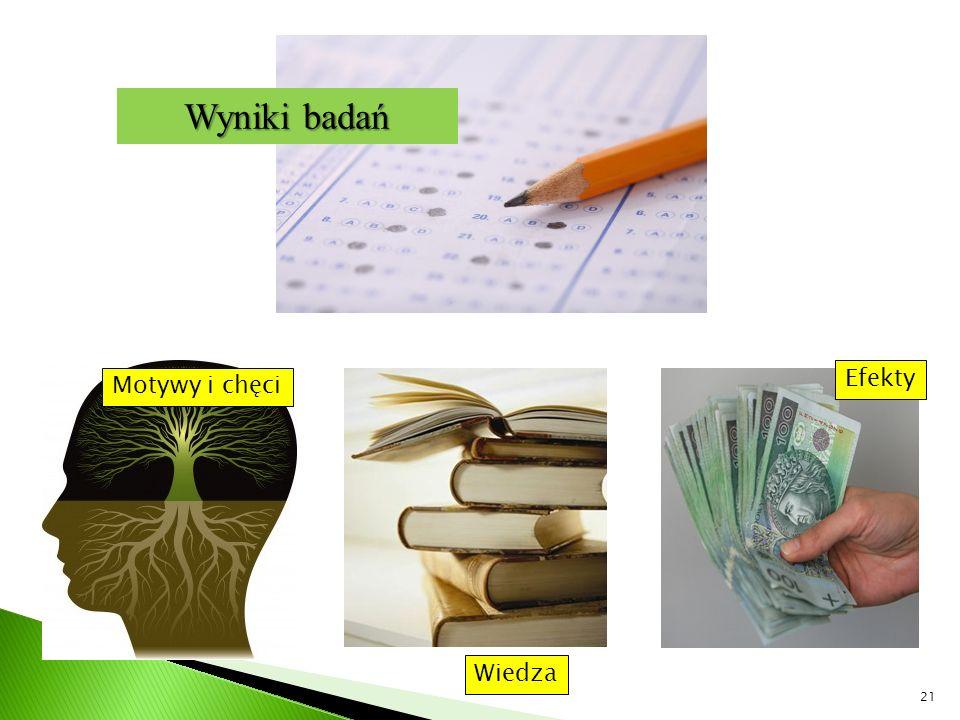 Wyniki badań Efekty Motywy i chęci Wiedza