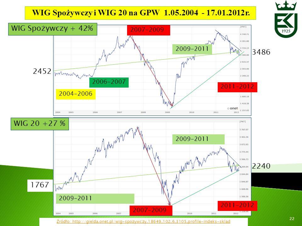 WIG Spożywczy i WIG 20 na GPW 1.05.2004 - 17.01.2012r.