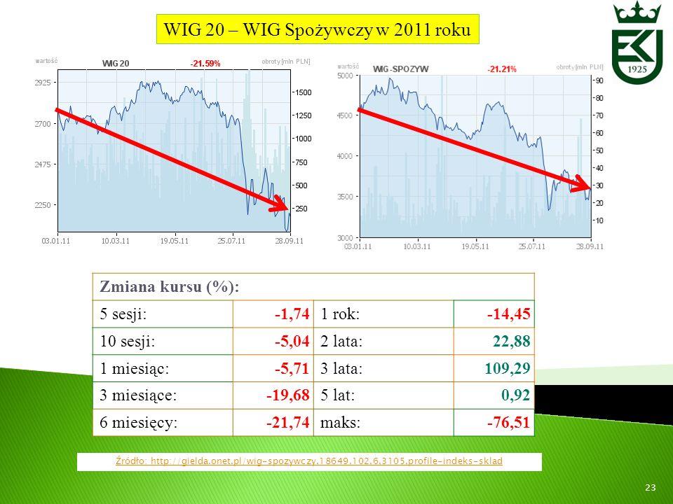 WIG 20 – WIG Spożywczy w 2011 roku