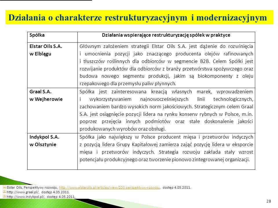 Działania wspierające restrukturyzację spółek w praktyce