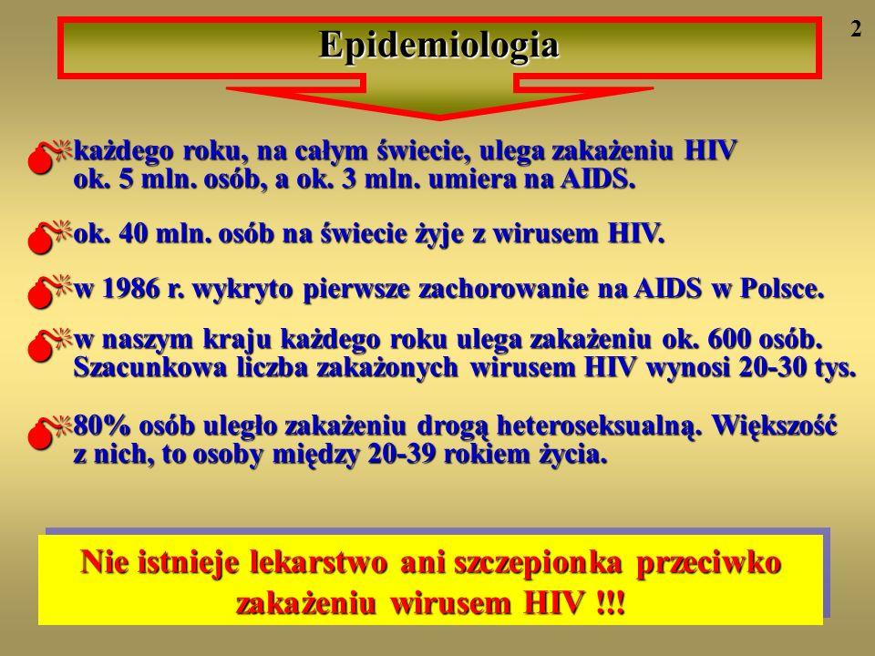 Epidemiologia 2.  każdego roku, na całym świecie, ulega zakażeniu HIV ok. 5 mln. osób, a ok. 3 mln. umiera na AIDS.