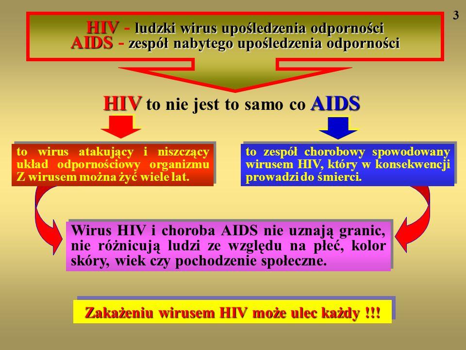 HIV to nie jest to samo co AIDS