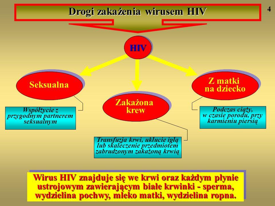 Drogi zakażenia wirusem HIV